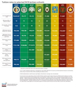 Tuition Fees Chart